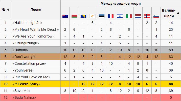 eurovidenie-results-2016
